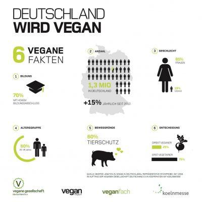 umfrage veganer in deutschland